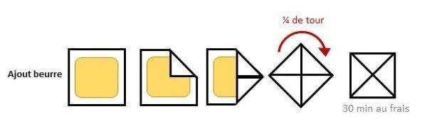 Etalez la pâte (la détrempe) en forme carré. Placez le carré de beurre au centre et rabattez chaque coin de pâte par dessus comme pour former une enveloppe. Soudez les bords les uns contre les autres sans les chevaucher.