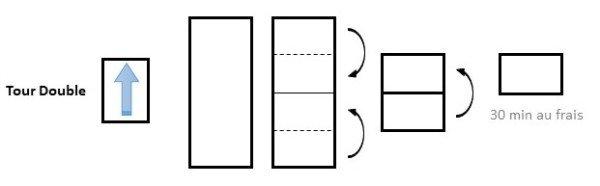 Tour double : étalez la pâte sur une longueur équivalente à 3 fois la largeur. Rabattez le quart supérieur vers le centre puis le 1/4 du bas vers le centre. Mettez les bord à bord. Repliez le tout en deux en plaçant les extrémités l'une sur l'autre. Tournez la pâte d'un quart de tour. L'ouverture se trouve en face à droite. Filmez et laissez 30 min au réfrigérateur.