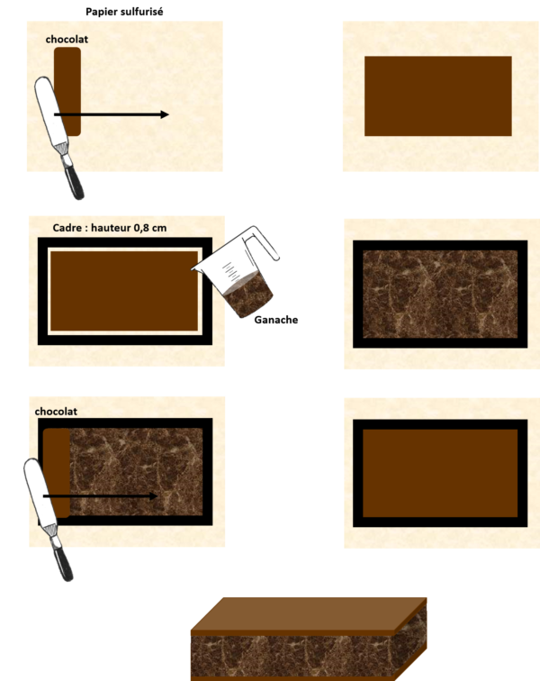 Etalez une fine couche de chocolat noir (environ 5g de chocolat) sur une feuille de papier sulfurisé. Versez la ganache dessus et laissez cristalliser au moins 1h à 18°C.