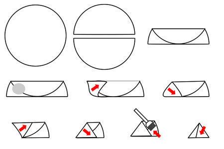 pliez un demi cercle en deux sur lui même et déposer une grosse noix de farce à une extrémité, puis pliez selon le schéma :